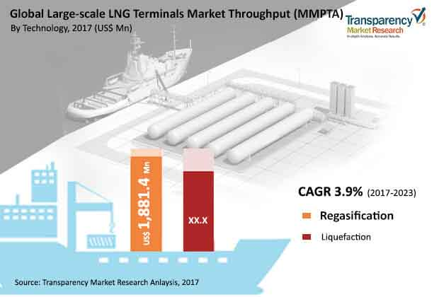 global largescale lng terminals market throughput mmpta