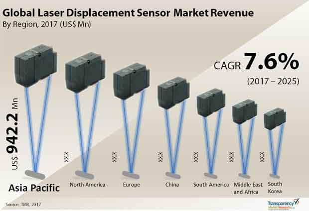 global laser displacment sensor market