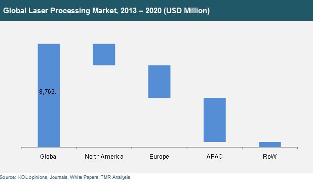 global-laser-processing-market