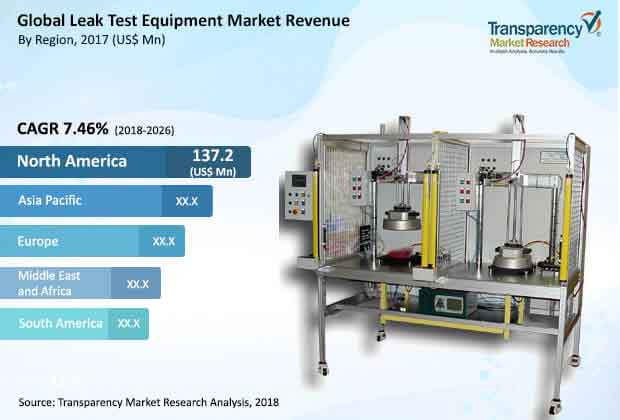 global leak test equipment market