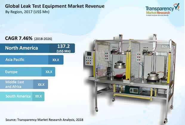 global leak test equipment market
