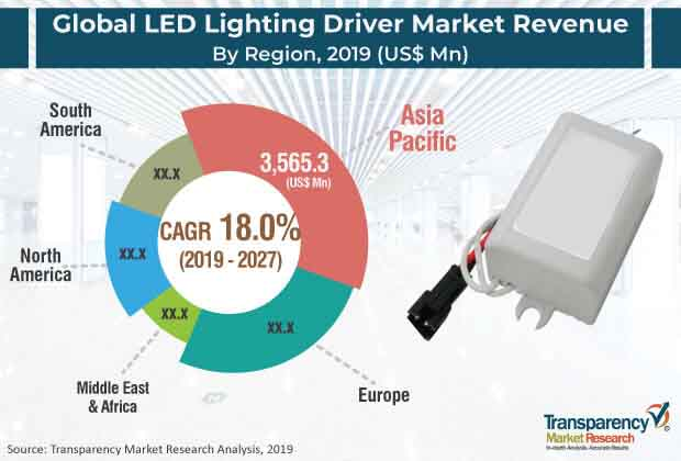 LED Lighting Drivers  Market Insights, Trends & Growth Outlook