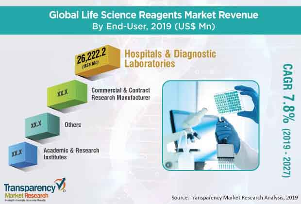 Global Life Science Reagents Market Pr