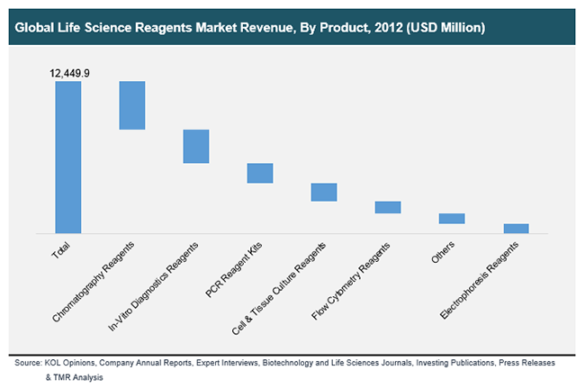global-life-science-reagents-market-revenue-by-product-2012