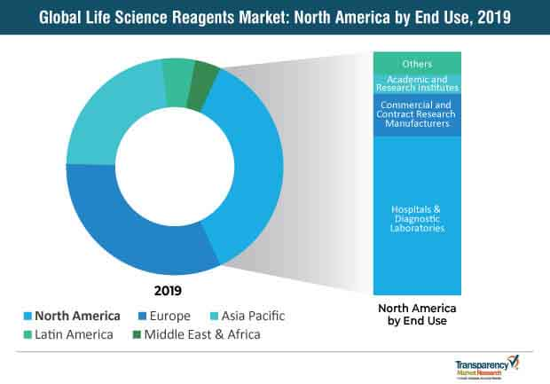 Global Life Sciences Reagents Market