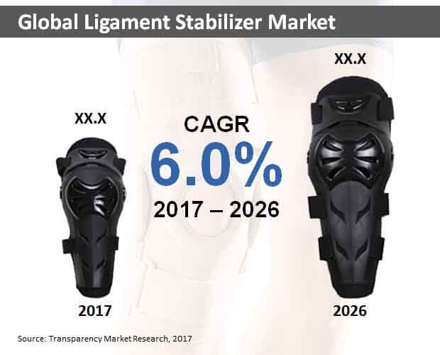 global ligament stabilizer market