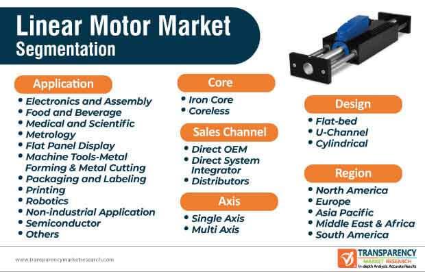 global linear motor market segmentation