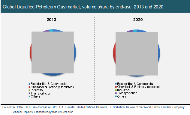 global liquefied petroleum gas lpg market Global liquid petroleum gas market: overview the rising consumption of autogas across the world is reflecting significantly on the usage of liquid petroleum gas (lpg) across the world.