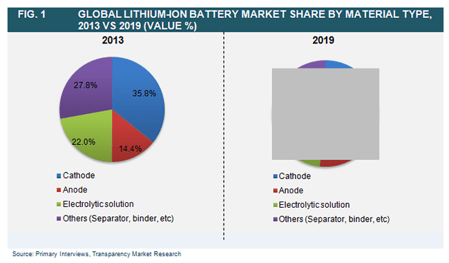 global-lithium-ion-battery-market-share-by-material-type-2013-vs-2019