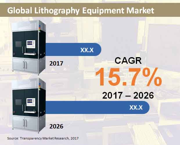 global lithography equipment market