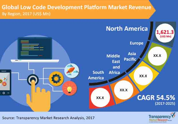global low code platform market