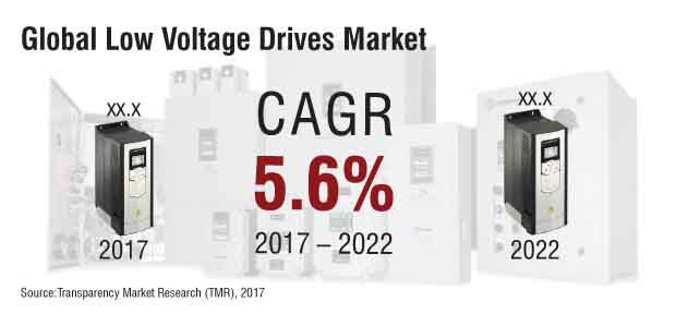 global low voltage drives market