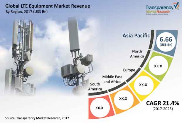 global lte equipment market