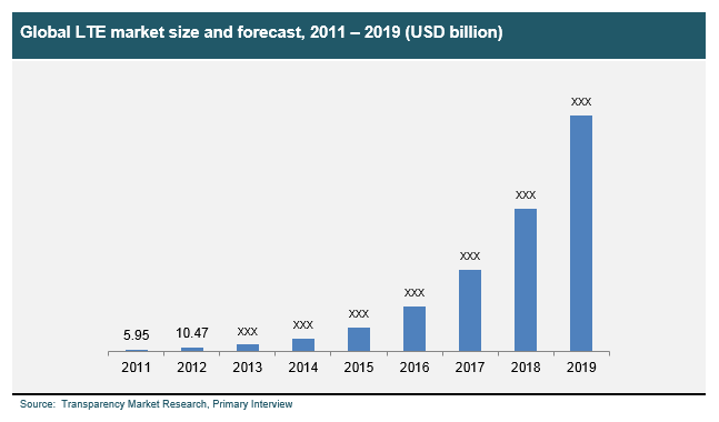 global-lte-market-size-and-forecast-2011-2019