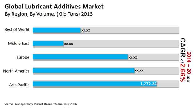 global-lubricant-additives-market""