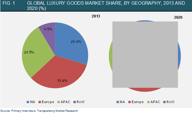 Global Luxury Goods Market to Bank on Rising Number of ...