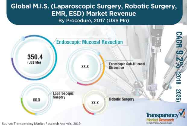 Minimally Invasive Surgery  Market Insights, Trends & Growth Outlook