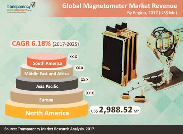 global magnetometer market