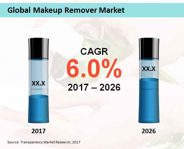 global makeup remover market
