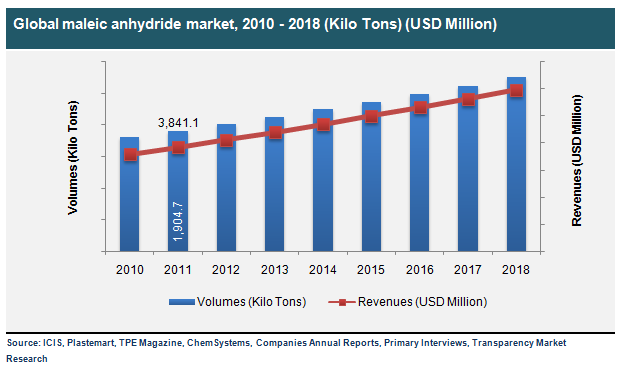 global-maleic-anhydride-market-2010-2018