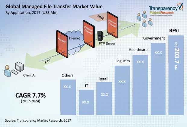 global-managed-file-transfer-market.jpg