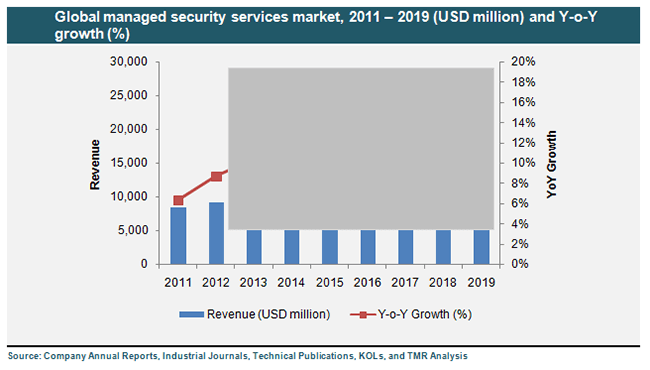Global Managed Security Services Market Industry Analysis