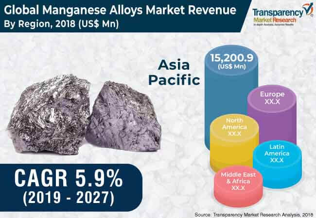 global manganese alloys market