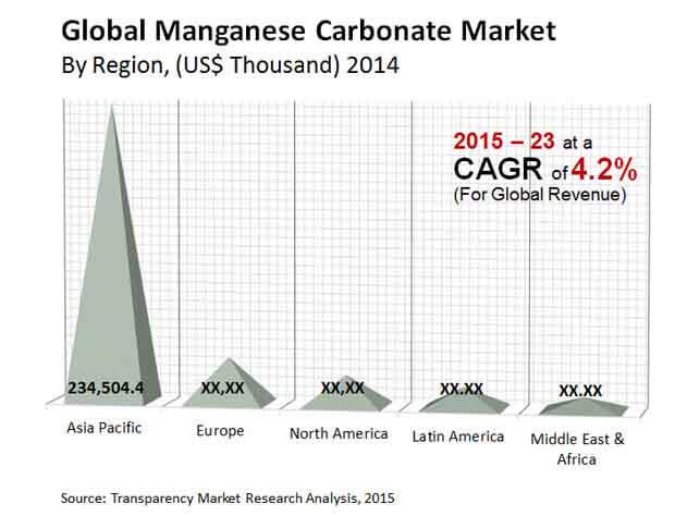 global-manganese-carbonate-market