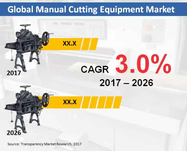 global manual cutting equipment market