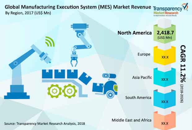 global manufacturing execution system market