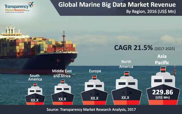 global marine big data market