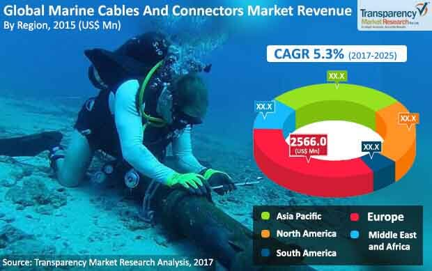 global marine cables and connectors market