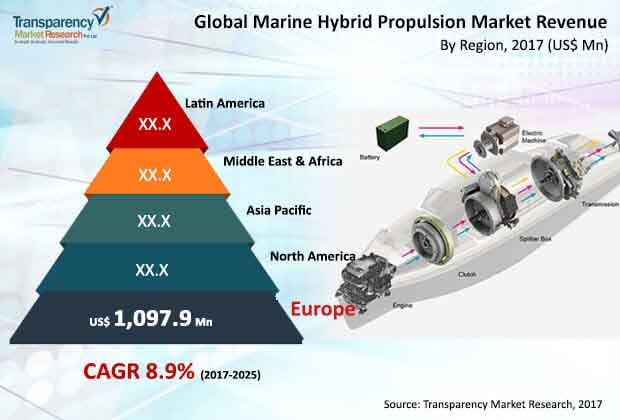 Marine Hybrid Propulsion  Market Insights, Trends & Growth Outlook