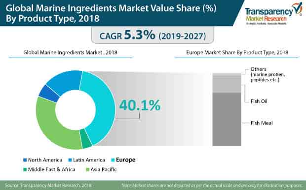 Marine Ingredients Market to reach US$ 7,144 9 Mn in 2019 - TMR