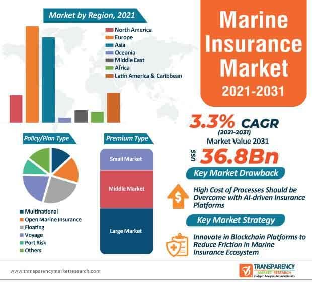 global marine insurance market infographic