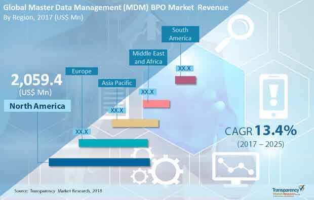 global master data management market