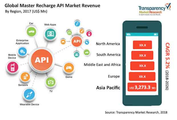 global master recharge api market