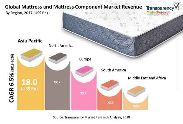 global mattress and mattress component market