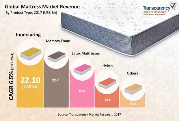 global mattress market