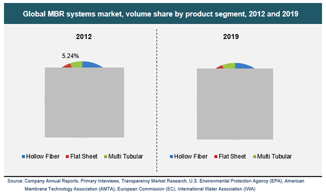 global-mbr-systems-market-volume-share-by-product-segment-2012-and-2019