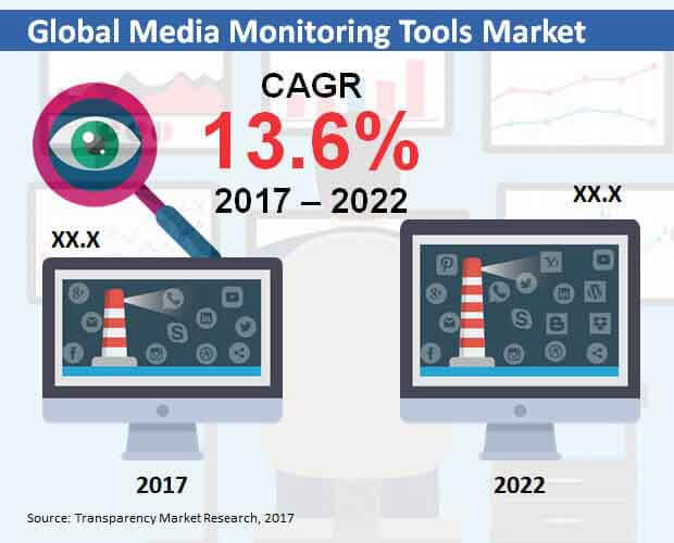 global-media-monitoring-tools-market.jpg