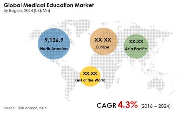 global-medical-education-market