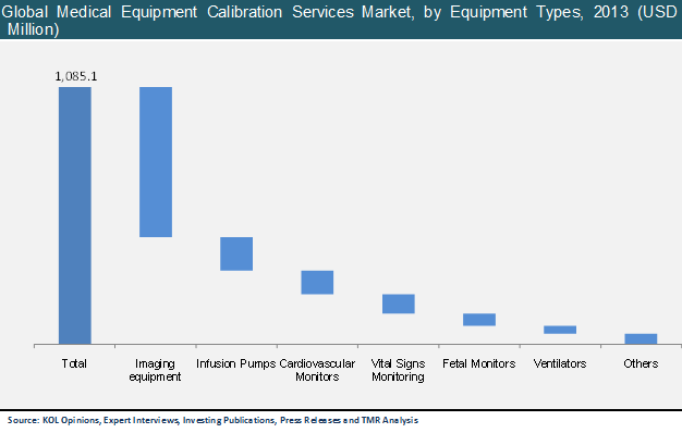 global-medical-equipment-calibration-services-market