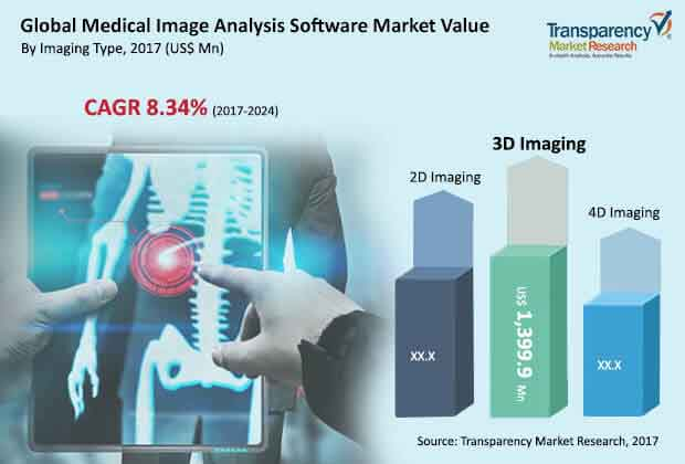 global-medical-image-analysis-software-market.jpg