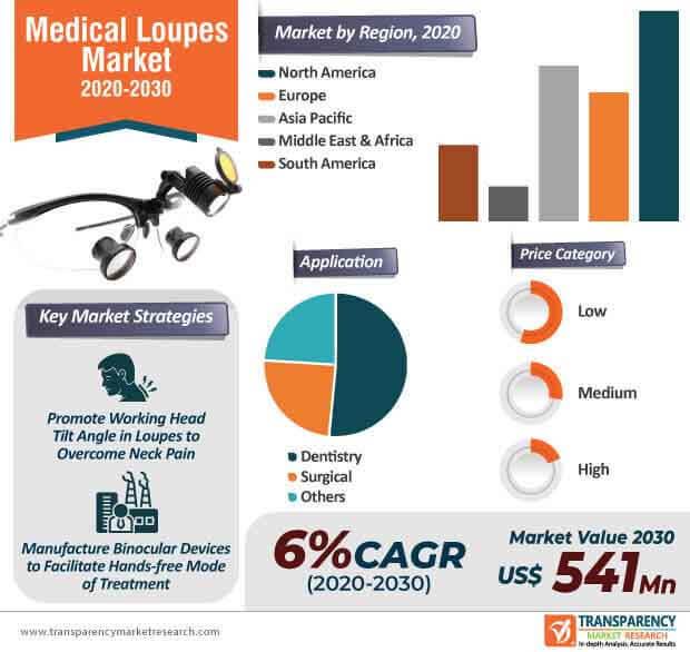 global medical loupes market infographic