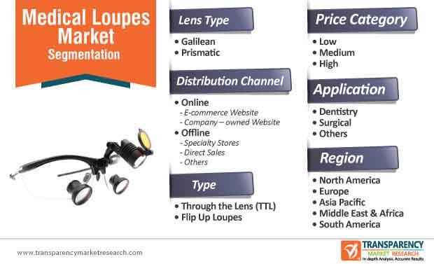 global medical loupes market segmentation