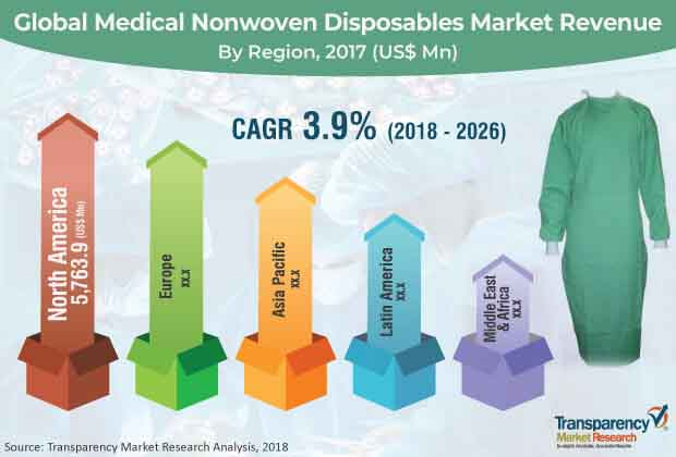 global medical nonwoven disposables market