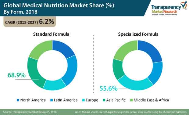 global medical nutrition market