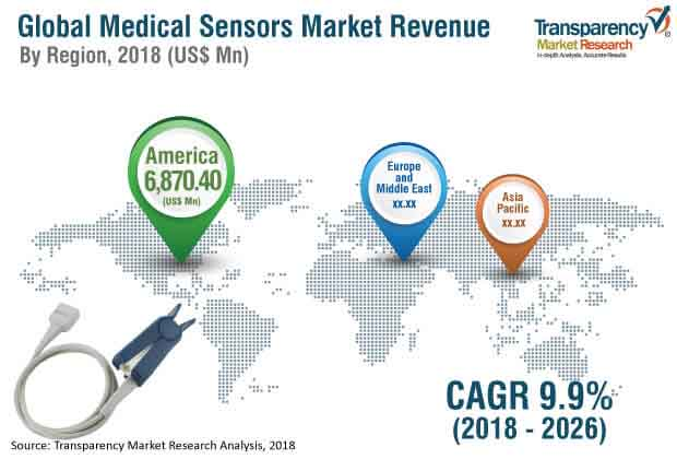 global-medical-sensors-market.jpg