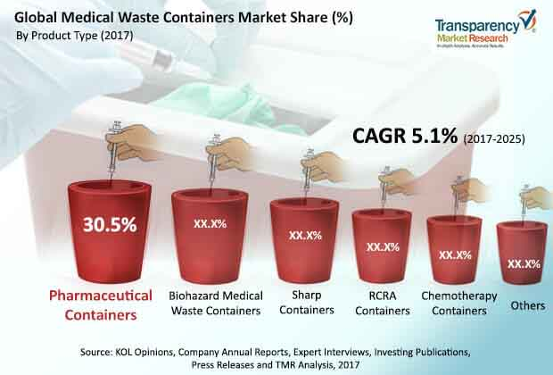 global medical waste containers market